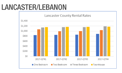 Lancaster County Rental Rates